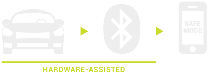 How it works - hardware assisted